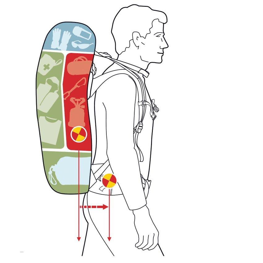 So packt man den Rucksack für Backpacking-Touren am besten. In die roten Zonen kommt das schwere Gepäck. In die grünen Zonen das etwas leichtere. Blau kann mittelschwer sein. So geht der Druck verstärkt auf die Hüften und dafür sind auch moderne Rucksäcke ausgelegt. Grafik: Deuter